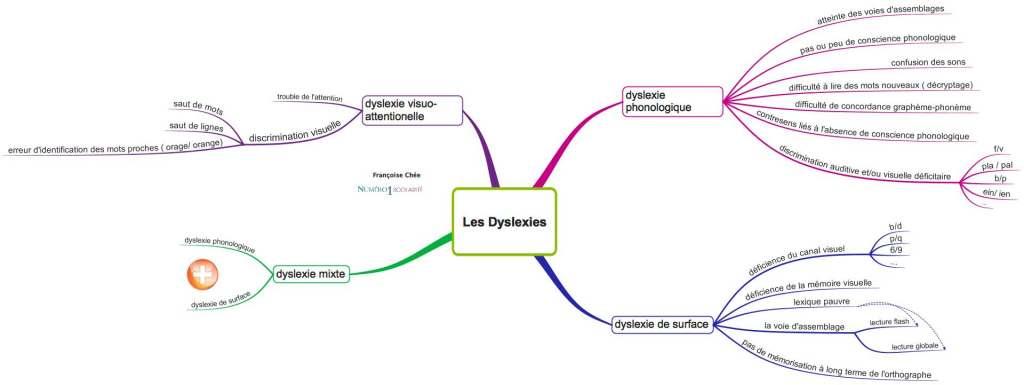 Dyslexie : définition et symptômes. Comment aider mon enfant à l'école?