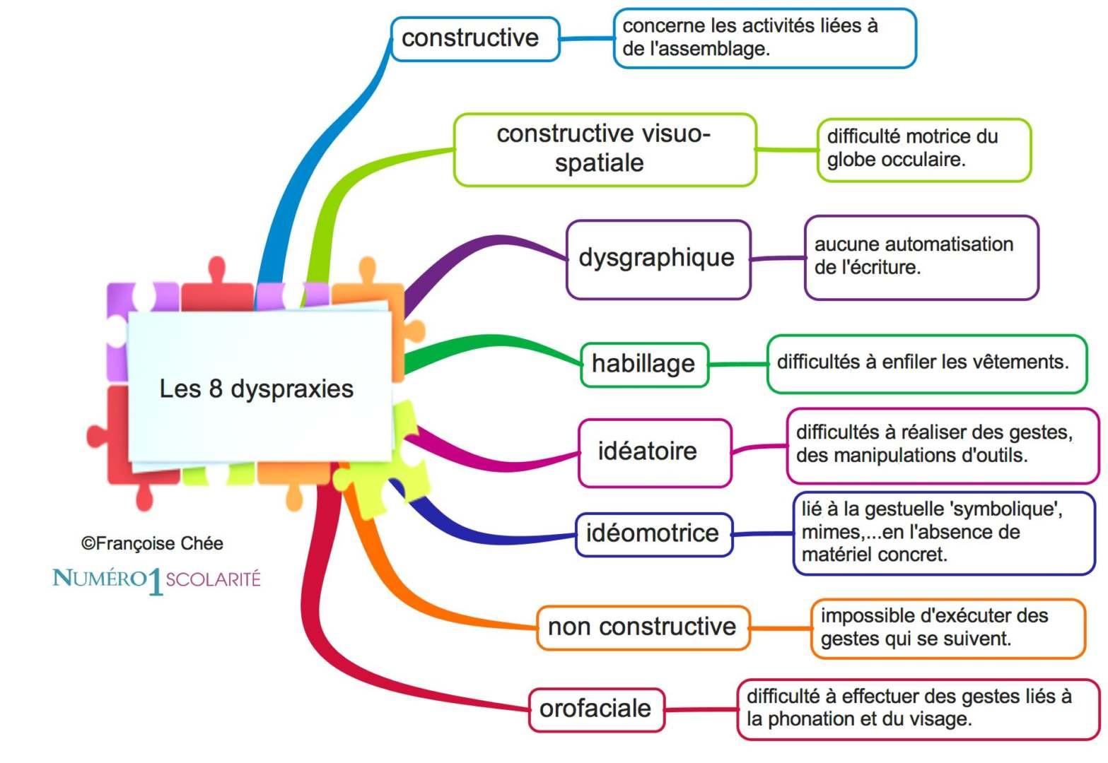 Les dyspraxies qu'est ce que c'est? définitions