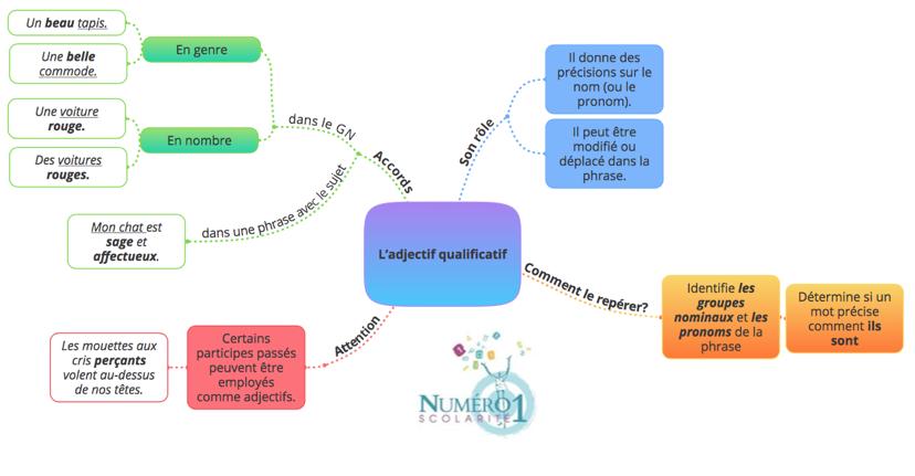 L Adjectif Qualificatif 6eme Lecon Et Exercices