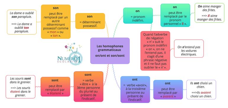 6eme Grammaire Distinguer On Et Ont Son Et Sont Lecon Exercices