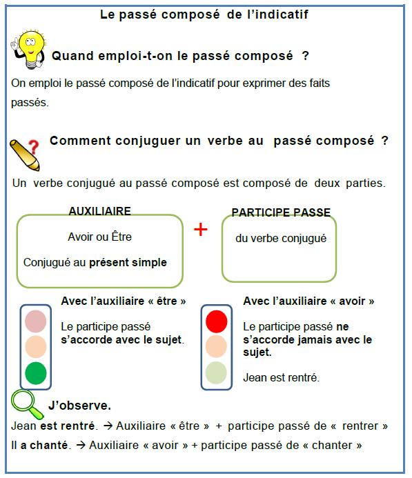 CM1 conjugaison le passé composé de l'indicatif exercices et leçon