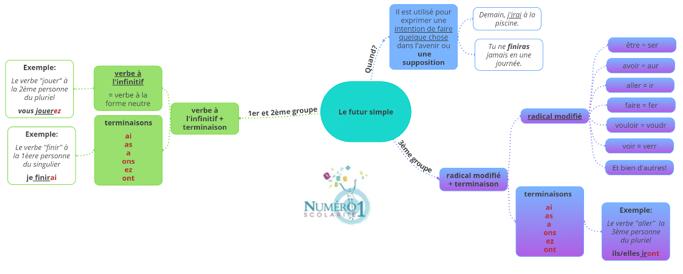 5eme Conjugaison Le Futur Simple De L Indicatif Lecon Et Exercices
