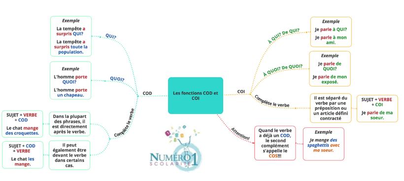 5eme Grammaire La Fonction Cod Coi Cos Lecon Et Exercices
