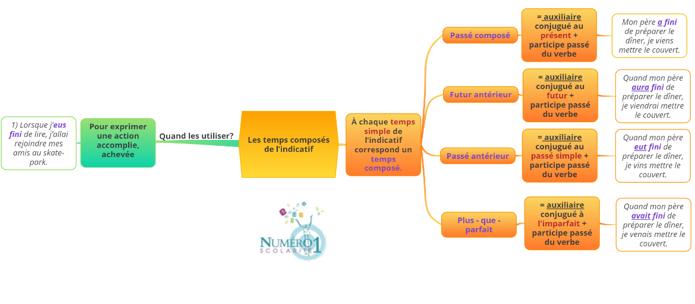 5eme Conjugaison Les Temps Composes De L Indicatif Lecon Et Exercices