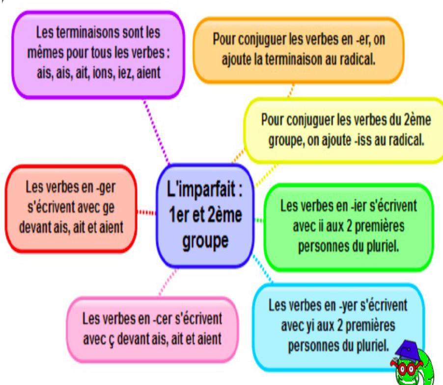Ce2 Conjugaison L Imparfait De L Indicatif Des 1er Et 2eme Groupes