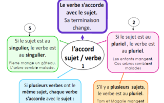 Exercices Et Lecons De Francais Ce2 A Telecharger Archives