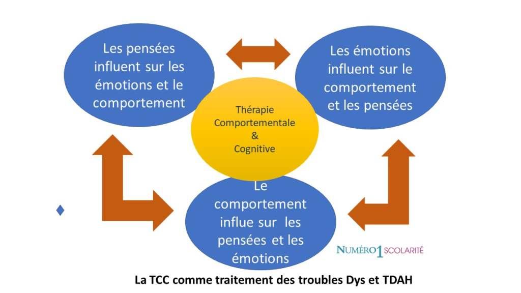 la TCC pour traiter les troubles dys et TDAH