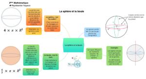 Cours Exercices Et Lecons De Mathematiques Special Dys Gratuits