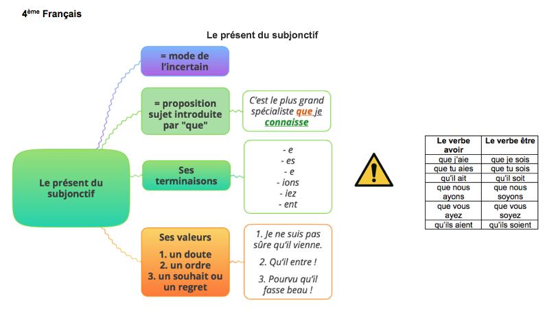 Cours Cartes Mentales Exercices Et Lecons Francais 4eme Gratuits Special Dys Archives